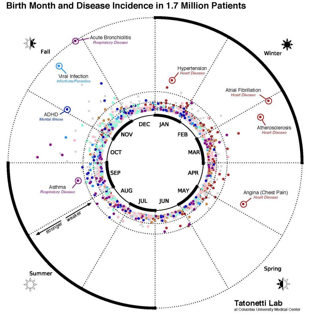 miesiac urodzenia a choroby