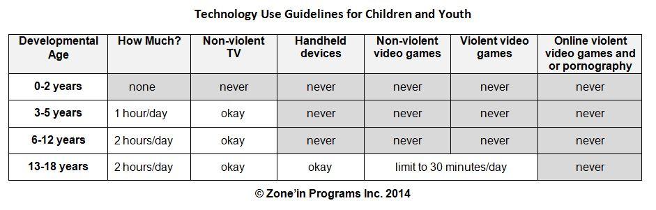 technologia a dzieci