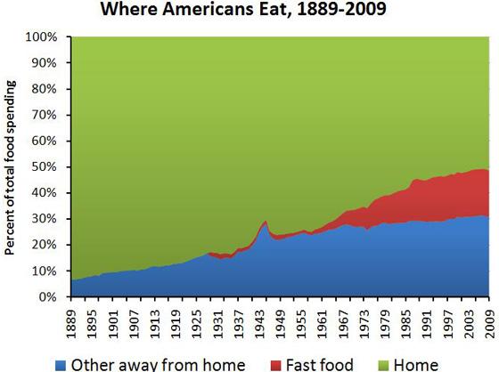 wzrost spożycia  żywności Fast food i przetworzonej