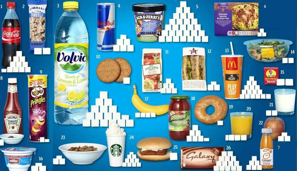 cukier w produktach spozywczych