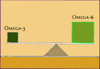 omega 3 i omega 6 nierownowaga