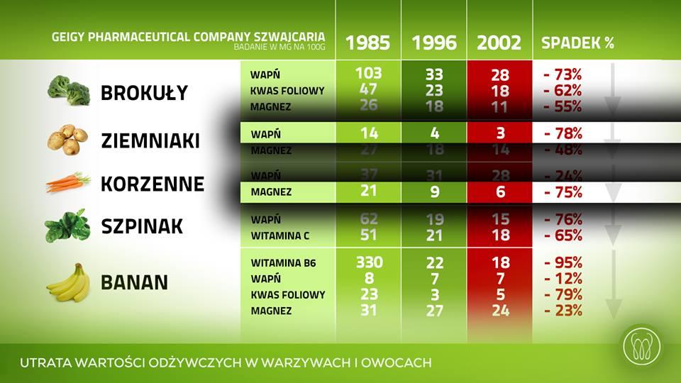 Źródło: 1985, 1996, 2002 Geigy Pharmaceutical Company Szwajcaria