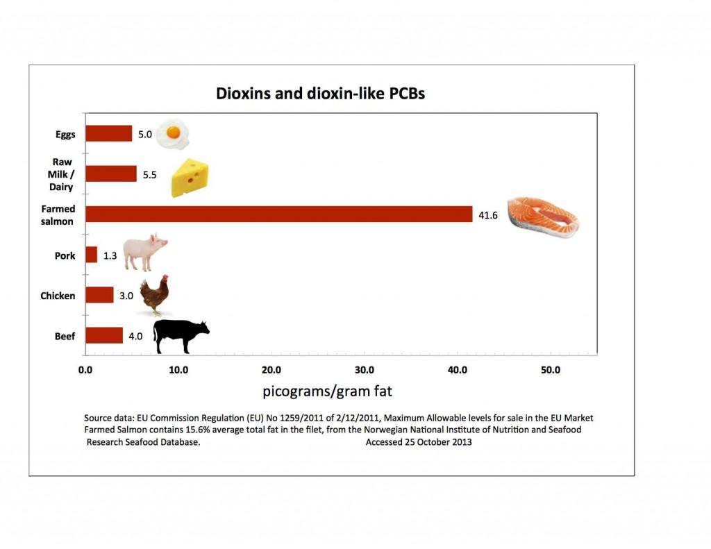 dioksyny w łososiu i produktach