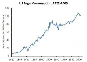 spozycie-cukru-wzrost